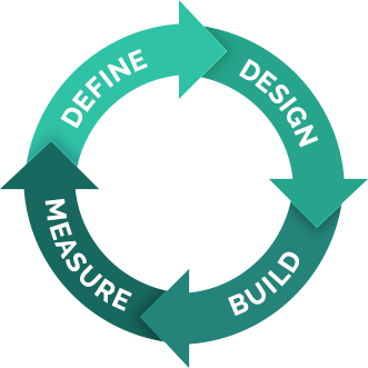 Design Process: Define, Design, Build, Measure