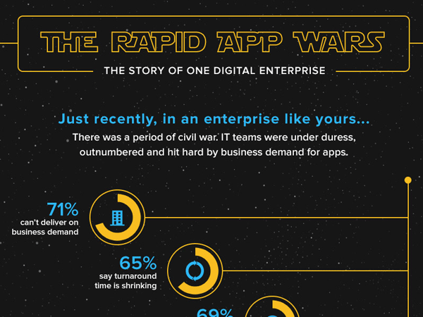 Mendix Rapid App Wars Infographic